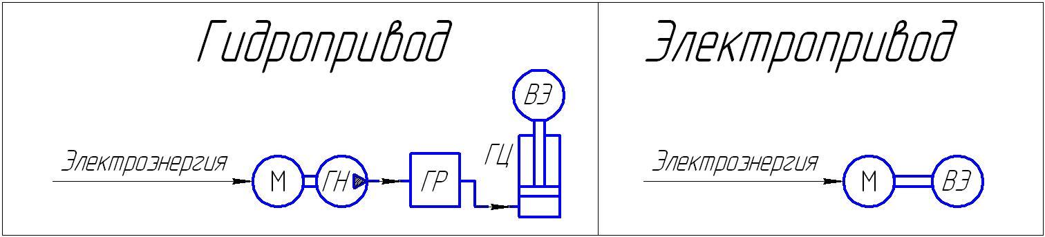 Структурные схемы гидропривода